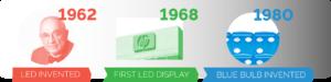 LED Signs Timeline | GDTech