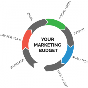 LED in Your Marketing Budget | GDTech